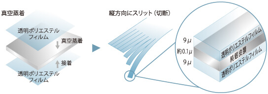 純銀の糸ミューファン®の構造